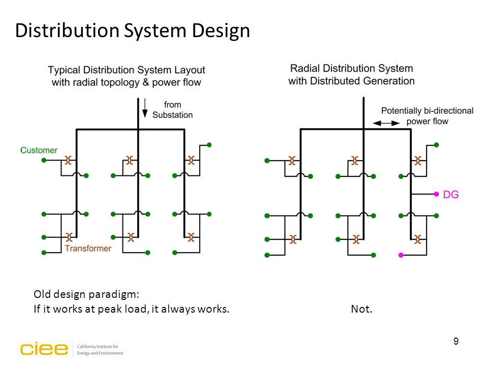Old design paradigm: If it works at peak load, it always works. Not. 9 Distribution System Design