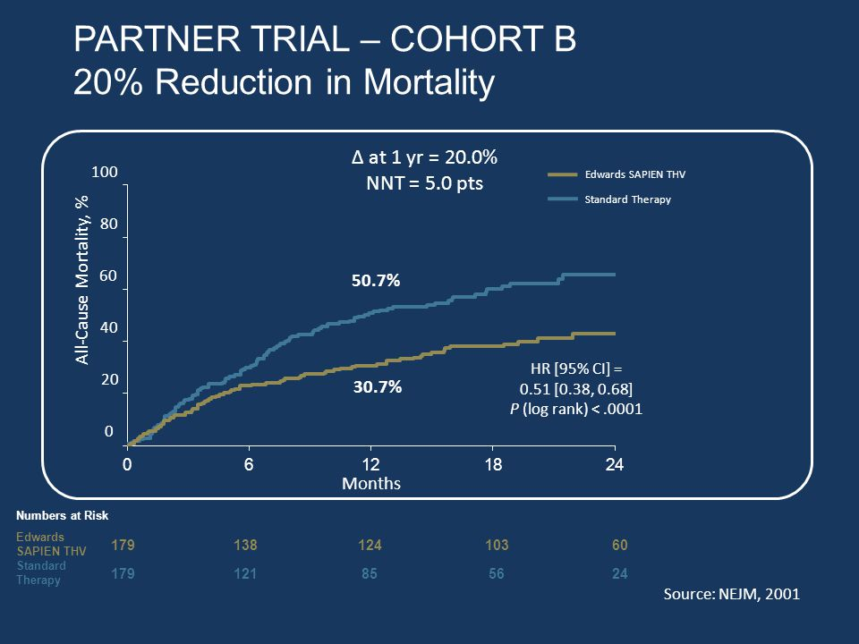 PARTNER TRIAL – COHORT B 20% Reduction in Mortality ∆ at 1 yr = 20.0% NNT = 5.0 pts All-Cause Mortality, % 50.7% 30.7% HR [95% CI] = 0.51 [0.38, 0.68] P (log rank) <.0001 Numbers at Risk Edwards SAPIEN THV 179 13812410360 Standard Therapy 179 121 85 5624 Months 0 20 40 60 80 100 Edwards SAPIEN THV Standard Therapy 20% absolute reduction in mortality at 1 year Source: NEJM, 2001