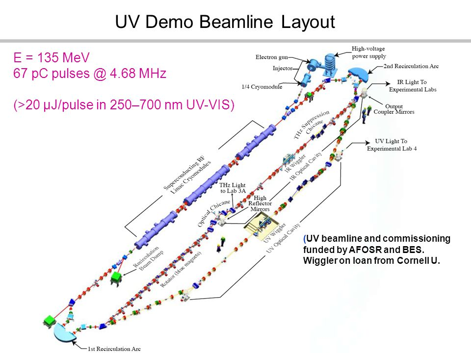UV Demo Beamline Layout E = 135 MeV 67 pC pulses @ 4.68 MHz (>20 μJ/pulse in 250–700 nm UV-VIS) (UV beamline and commissioning funded by AFOSR and BES.
