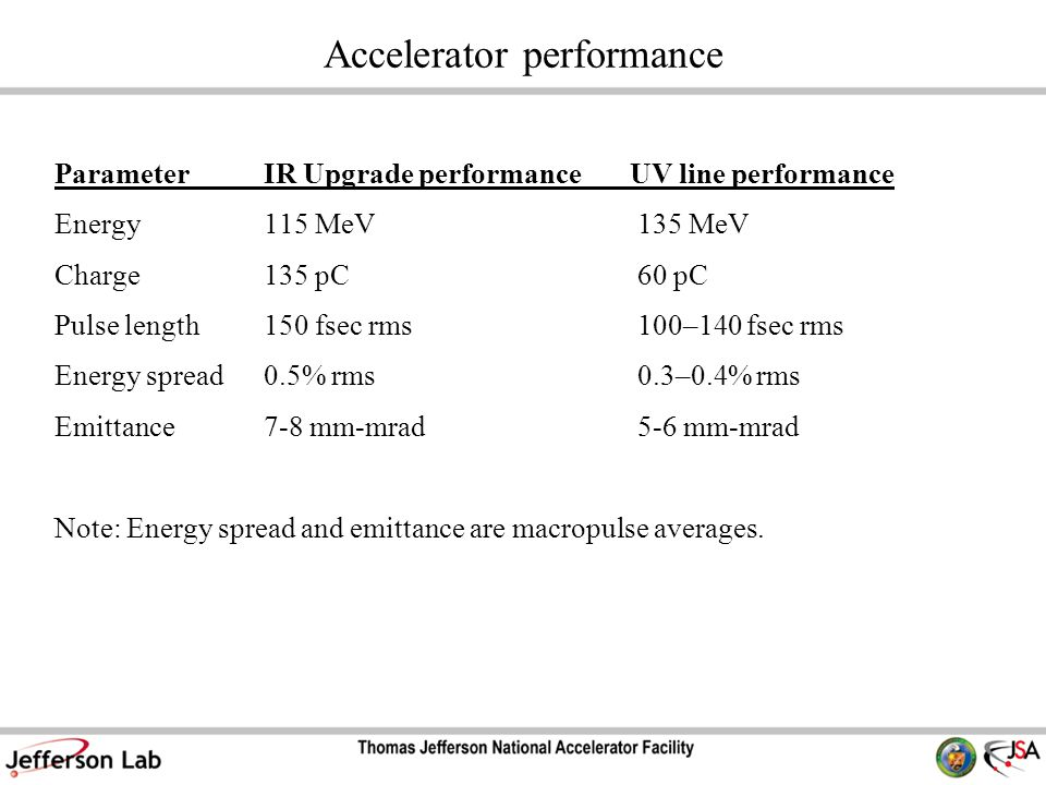 Accelerator performance ParameterIR Upgrade performanceUV line performance Energy115 MeV135 MeV Charge135 pC60 pC Pulse length150 fsec rms100–140 fsec rms Energy spread0.5% rms0.3–0.4% rms Emittance7-8 mm-mrad5-6 mm-mrad Note: Energy spread and emittance are macropulse averages.