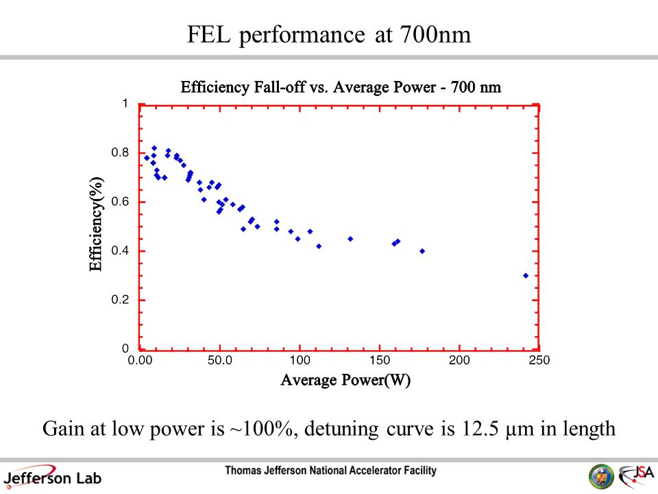 FEL performance at 700nm Gain at low power is ~100%, detuning curve is 12.5 µm in length