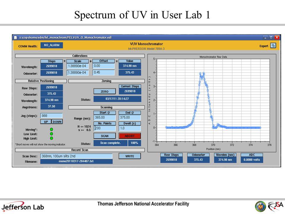 Spectrum of UV in User Lab 1