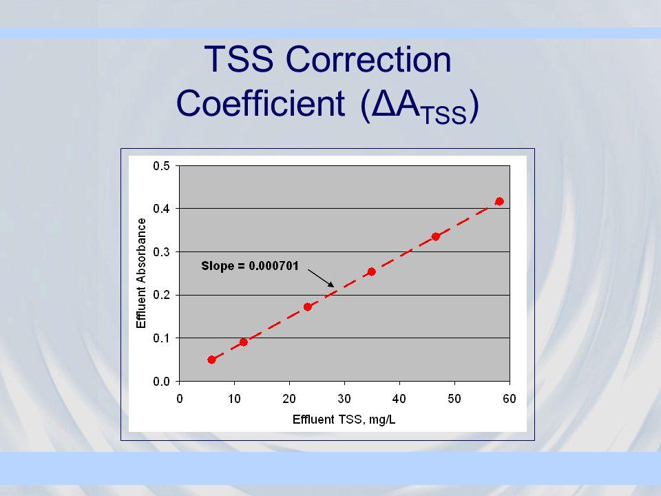 TSS Correction Coefficient (ΔA TSS )