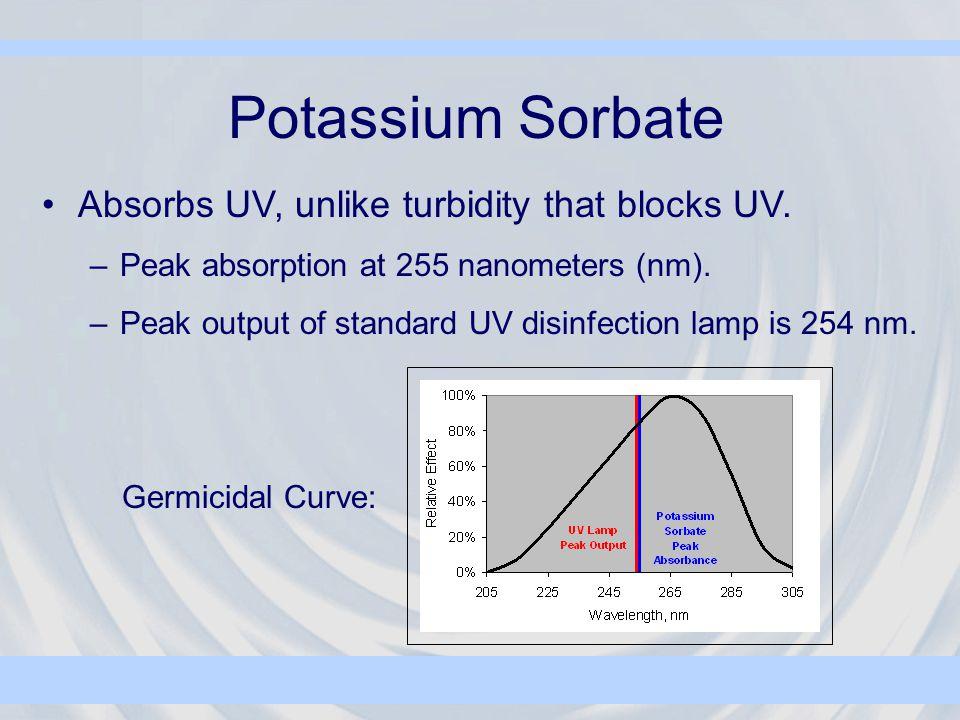 Potassium Sorbate Absorbs UV, unlike turbidity that blocks UV. –Peak absorption at 255 nanometers (nm). –Peak output of standard UV disinfection lamp