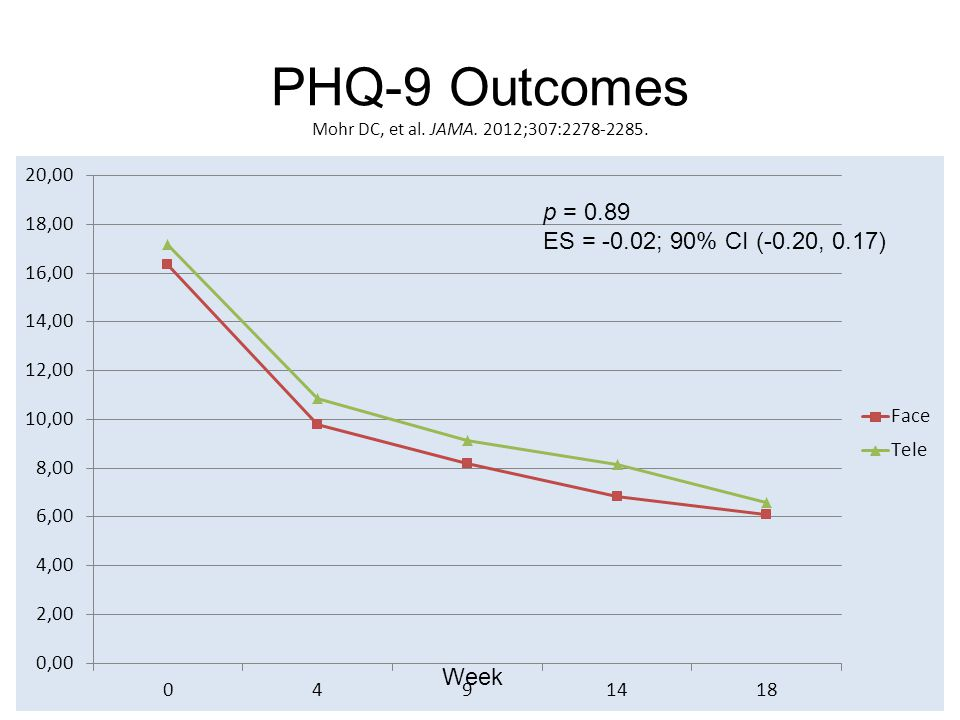 Attrition Total Attrition (p = 0.02) F2F-CBT32.7% T-CBT20.8% Failure to Engage (> 4 sessions; p = 0.005) F2F-CBT13.0% T-CBT4.3% Failure to Complete (p = 0.46) F2F-CBT20.0% T-CBT16.6% www.cbits.northwestern.edu