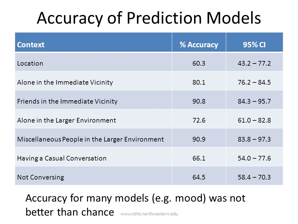 Accuracy of Prediction Models Context% Accuracy95% CI Location60.343.2 – 77.2 Alone in the Immediate Vicinity80.176.2 – 84.5 Friends in the Immediate Vicinity90.884.3 – 95.7 Alone in the Larger Environment72.661.0 – 82.8 Miscellaneous People in the Larger Environment90.983.8 – 97.3 Having a Casual Conversation66.154.0 – 77.6 Not Conversing64.558.4 – 70.3 Accuracy for many models (e.g.
