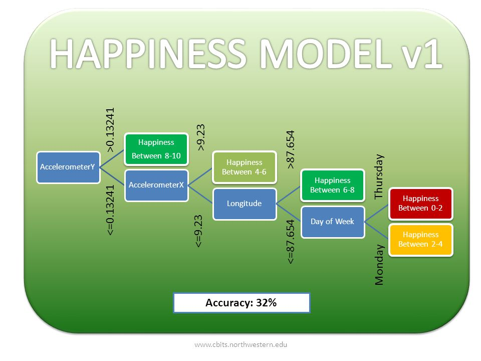 AccelerometerY Happiness Between 8-10 AccelerometerX Happiness Between 4-6 Longitude Happiness Between 6-8 Day of Week Happiness Between 0-2 Happiness Between 2-4 Accuracy: 32% Thursday Monday >87.654 <=87.654 >9.23 <=9.23 <=0.13241 >0.13241 www.cbits.northwestern.edu