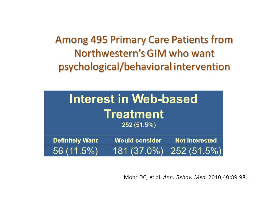 Among 495 Primary Care Patients from Northwestern's GIM who want psychological/behavioral intervention Interest in Web-based Treatment 252 (51.5%) Definitely WantWould considerNot interested 56 (11.5%)181 (37.0%)252 (51.5%) www.cbits.northwestern.edu Mohr DC, et al.