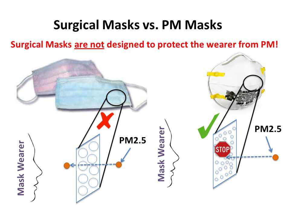 Surgical Masks are not designed to protect the wearer from PM.