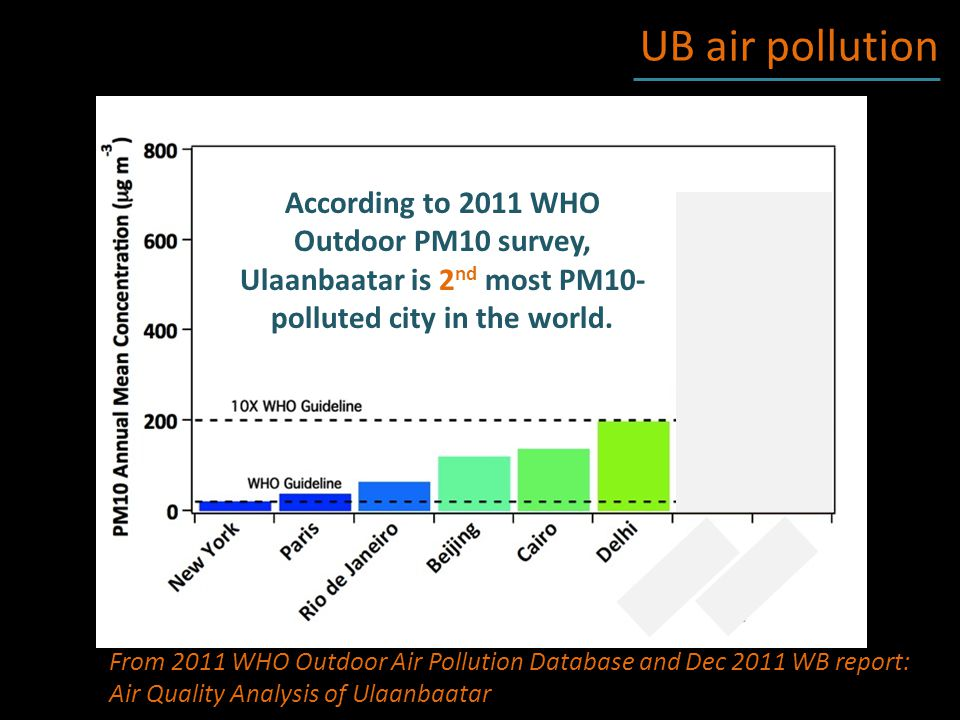 UB air pollution From 2011 WHO Outdoor Air Pollution Database and Dec 2011 WB report: Air Quality Analysis of Ulaanbaatar According to 2011 WHO Outdoor PM10 survey, Ulaanbaatar is 2 nd most PM10- polluted city in the world.