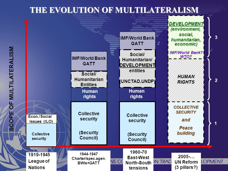 THE EVOLUTION OF MULTILATERALISM SCOPE OF MULTILATERALISM Econ./Social Issues (ILO) 1919-1945 League of Nations Collective security (Security Council)