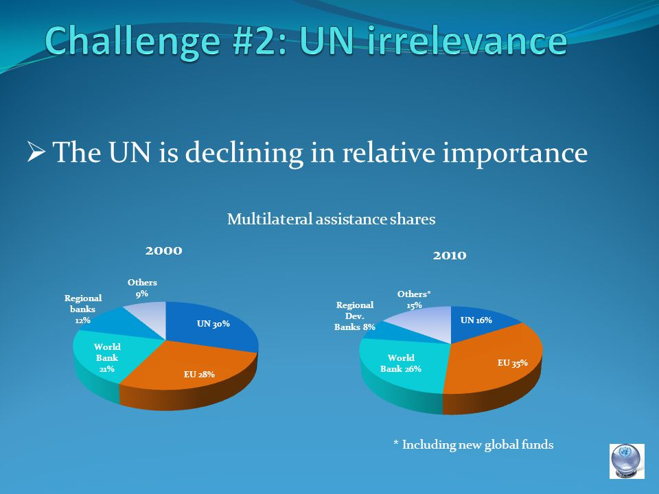 The UN is declining in relative importance Multilateral assistance shares * Including new global funds