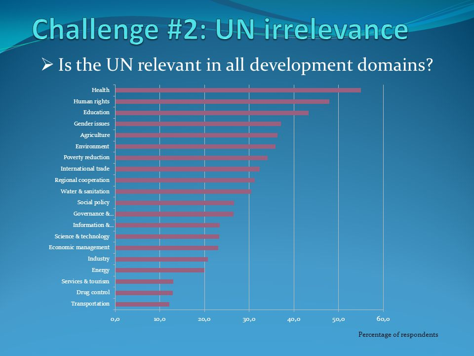  Is the UN relevant in all development domains