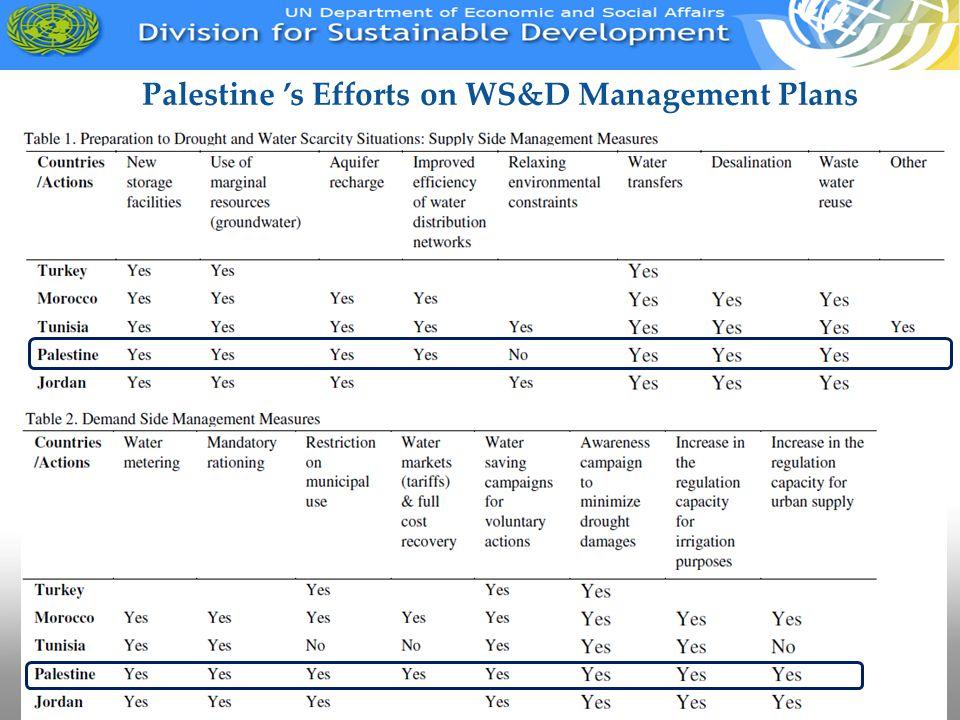Palestine 's Efforts on WS&D Management Plans