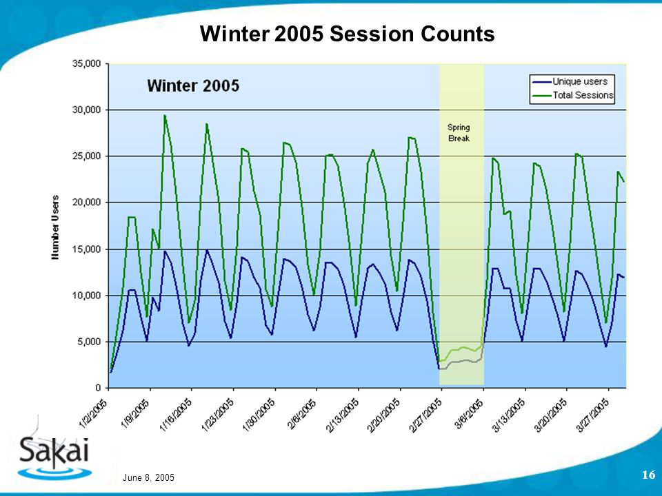 June 8, 2005 16 Winter 2005 Session Counts