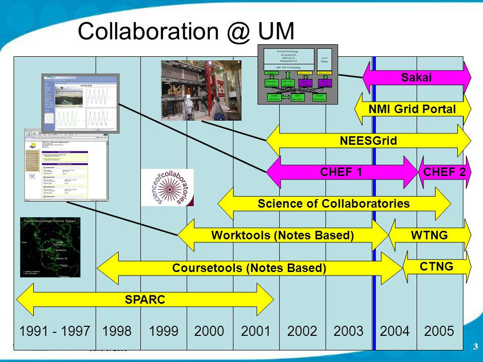 June 8, 2005 3 Collaboration @ UM 19981991 - 19971999200020012002200320042005 SPARC Science of Collaboratories Sakai Worktools (Notes Based)WTNG Coursetools (Notes Based) CTNGCHEF 1CHEF 2 NMI Grid Portal NEESGrid