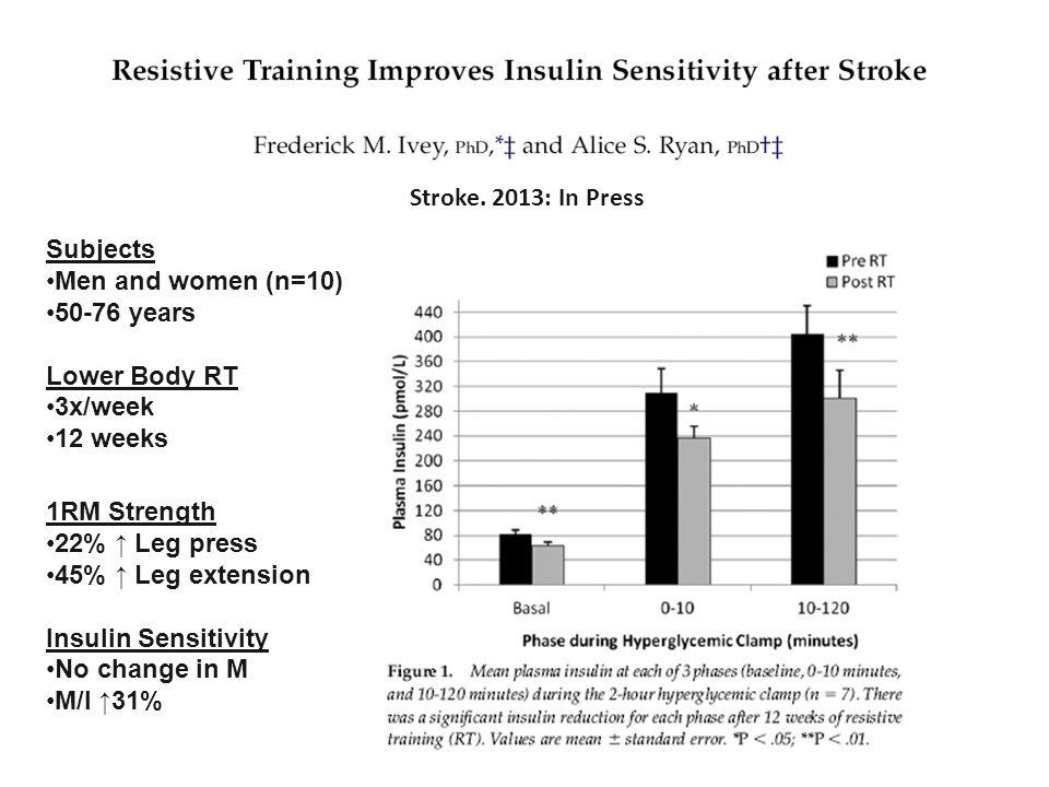 Stroke. 2013: In Press 1RM Strength 22% ↑ Leg press 45% ↑ Leg extension Insulin Sensitivity No change in M M/I ↑31% Subjects Men and women (n=10) 50-7