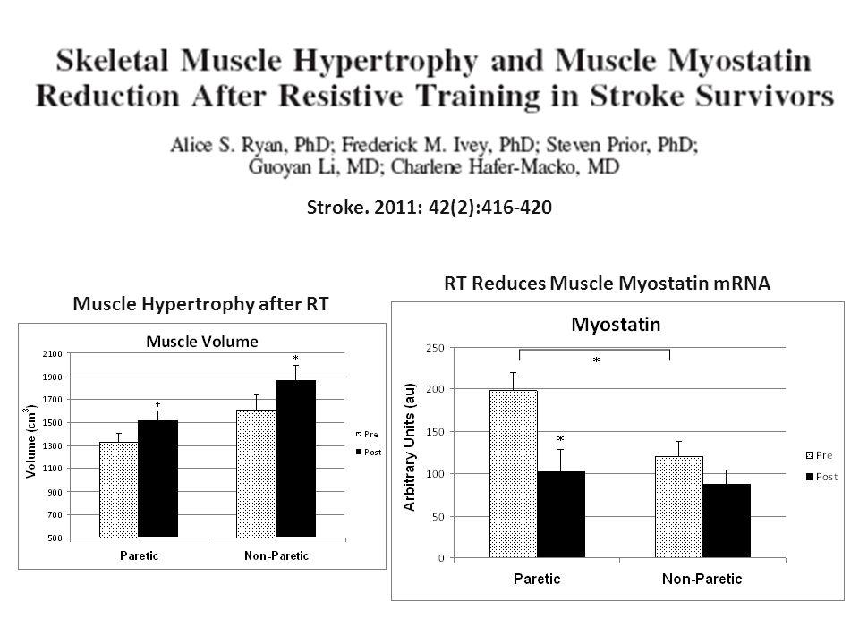 Stroke. 2011: 42(2):416-420 Muscle Hypertrophy after RT RT Reduces Muscle Myostatin mRNA 14% 16% 40% 49% 27%