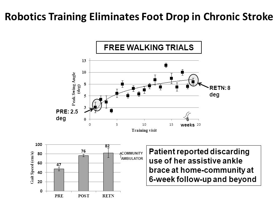 Robotics Training Eliminates Foot Drop in Chronic Stroke FREE WALKING TRIALS RETN: 8 deg PRE: 2.5 deg Patient reported discarding use of her assistive