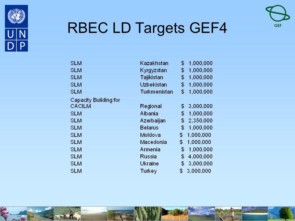 RBEC LD Targets GEF4