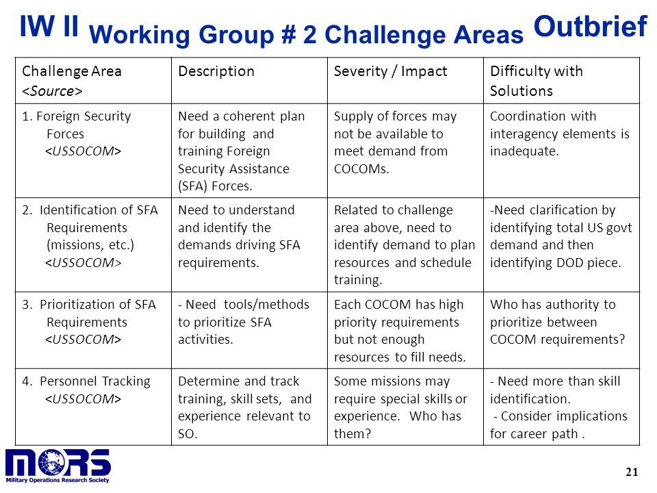 21 OutbriefIW II Working Group # 2 Challenge Areas Challenge Area DescriptionSeverity / ImpactDifficulty with Solutions 1.