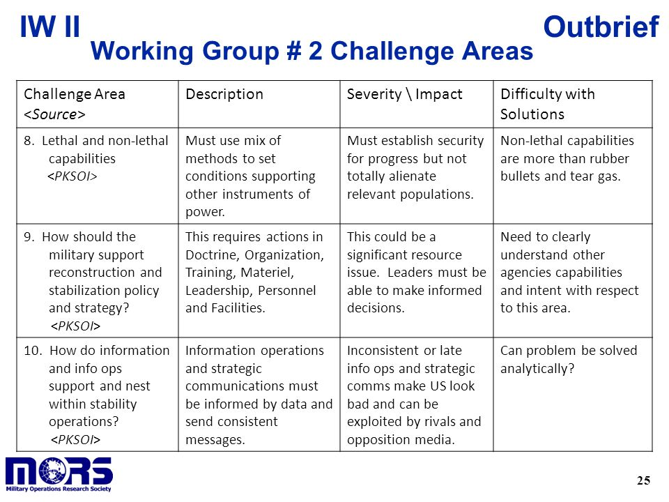 25 OutbriefIW II Working Group # 2 Challenge Areas Challenge Area DescriptionSeverity \ ImpactDifficulty with Solutions 8.