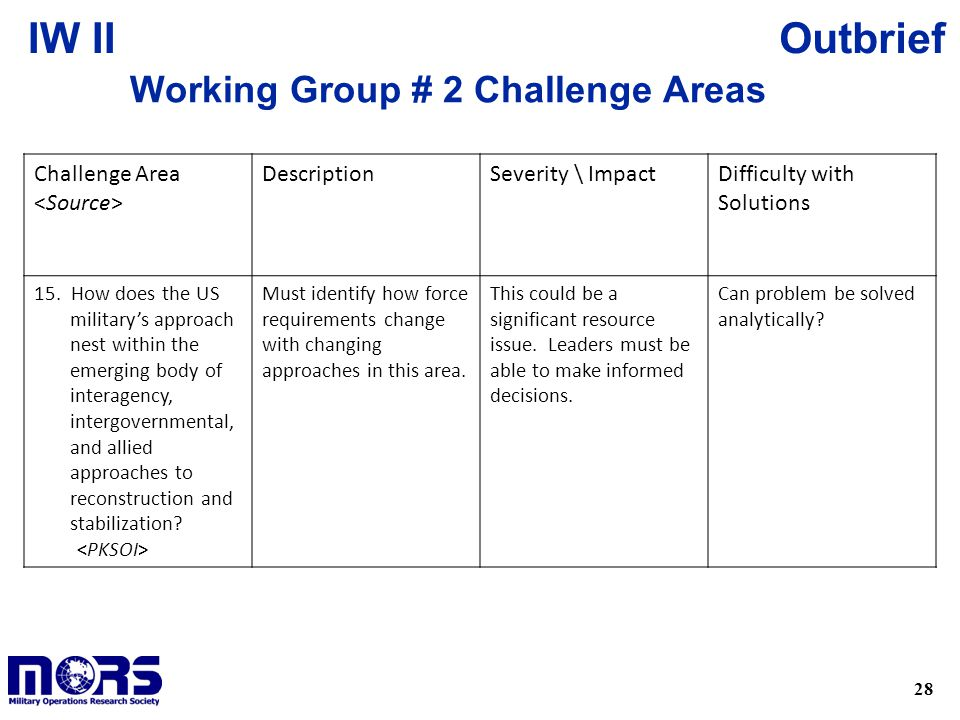 28 OutbriefIW II Working Group # 2 Challenge Areas Challenge Area DescriptionSeverity \ ImpactDifficulty with Solutions 15.