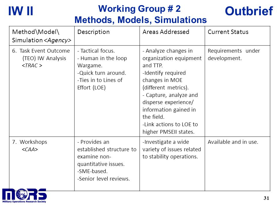 31 OutbriefIW II Method\Model\ Simulation DescriptionAreas AddressedCurrent Status 6. Task Event Outcome (TEO) IW Analysis - Tactical focus. - Human i