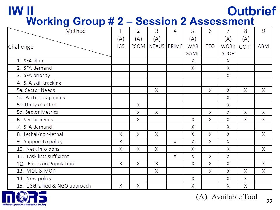 33 OutbriefIW II Working Group # 2 – Session 2 Assessment (A)=Available Tool