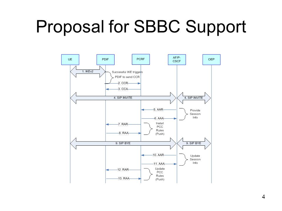 4 Proposal for SBBC Support