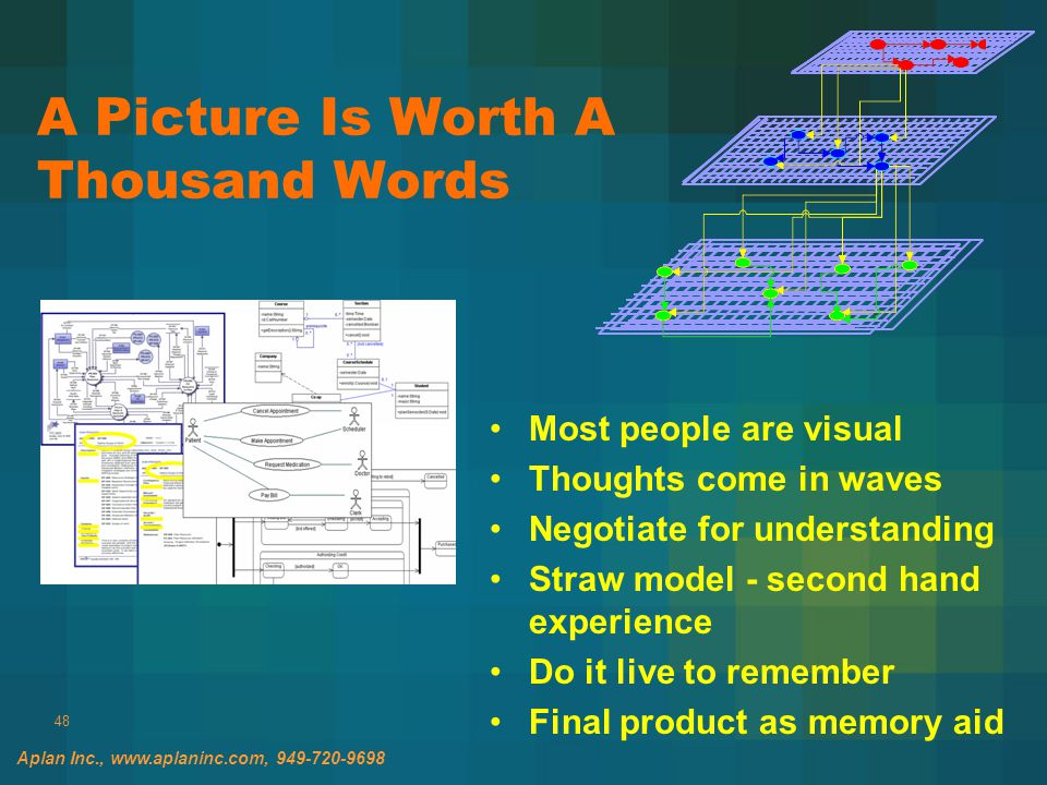 48 A Picture Is Worth A Thousand Words Most people are visual Thoughts come in waves Negotiate for understanding Straw model - second hand experience Do it live to remember Final product as memory aid Aplan Inc., www.aplaninc.com, 949-720-9698