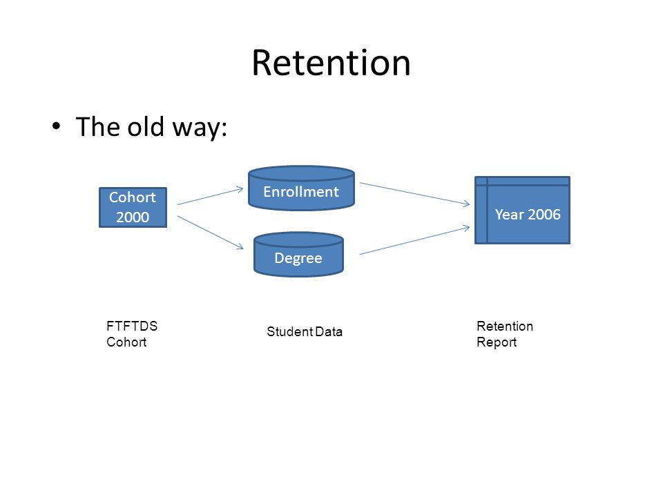 Retention The old way: Cohort 2000 FTFTDS Cohort Enrollment Degree Year 2006 Retention Report Student Data