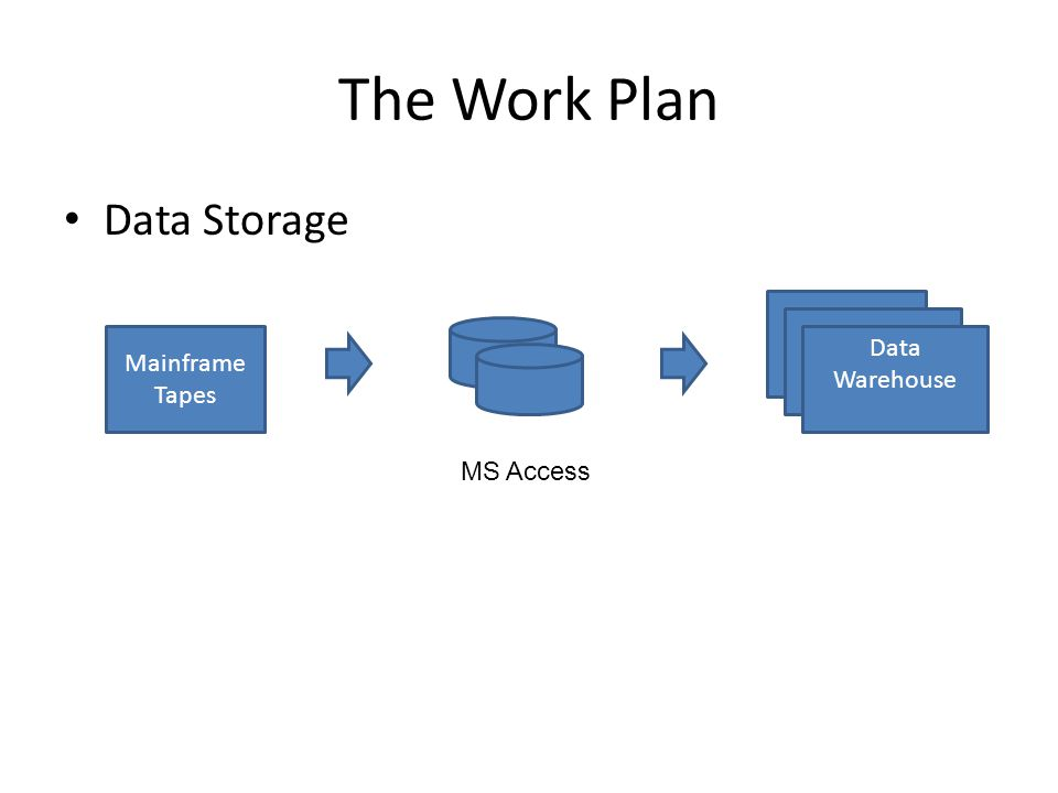 The Work Plan Data Storage Data Warehouse Mainframe Tapes MS Access