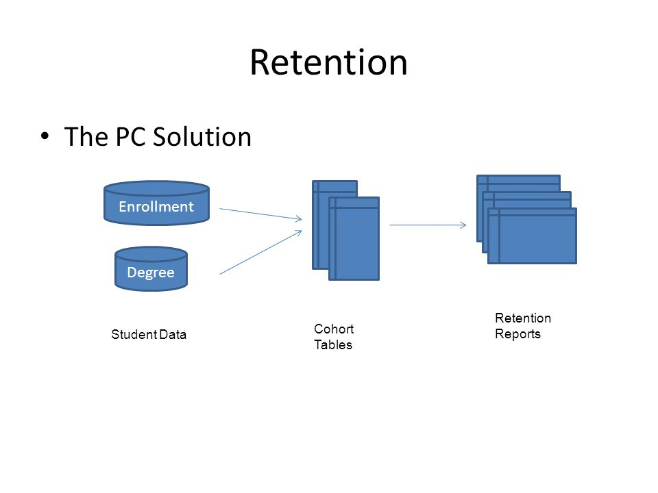 Retention The PC Solution Enrollment Degree Retention Reports Student Data Cohort Tables