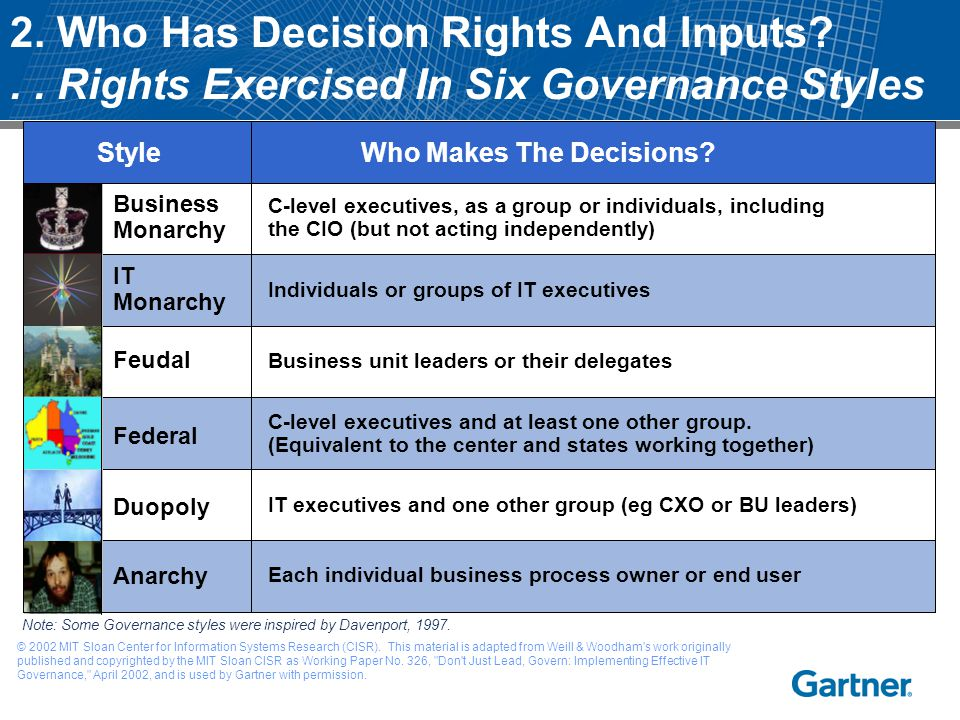 2. Who Has Decision Rights And Inputs?.. Rights Exercised In Six Governance Styles Note: Some Governance styles were inspired by Davenport, 1997. C-le