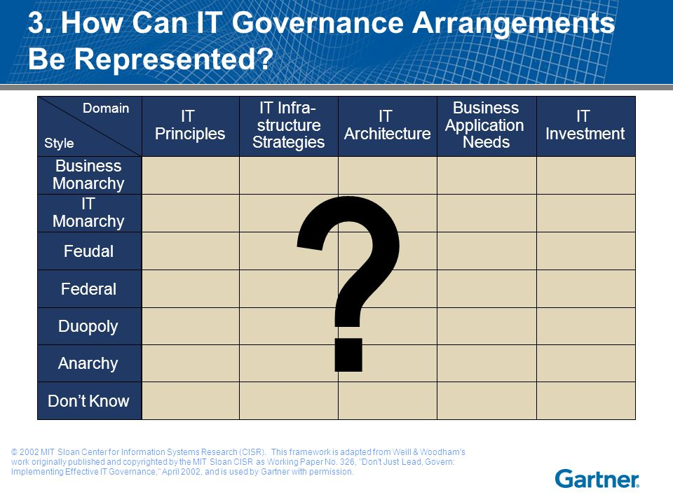 3. How Can IT Governance Arrangements Be Represented? IT Principles IT Infra- structure Strategies IT Architecture Business Application Needs IT Inves