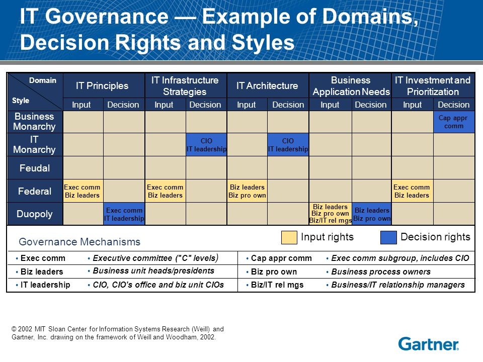 IT Governance — Example of Domains, Decision Rights and Styles © 2002 MIT Sloan Center for Information Systems Research (Weill) and Gartner, Inc. draw
