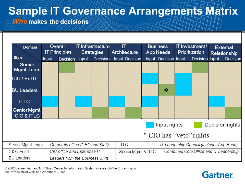 Sample IT Governance Arrangements Matrix © 2002 Gartner, Inc. and MIT Sloan Center for Information Systems Research (Weill) drawing on the framework o