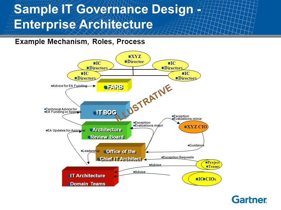 Sample IT Governance Design - Enterprise Architecture IT Architecture Domain Teams IT Architecture Domain Teams IC CIOs IC CIOs IT BOG XYZ Director IC