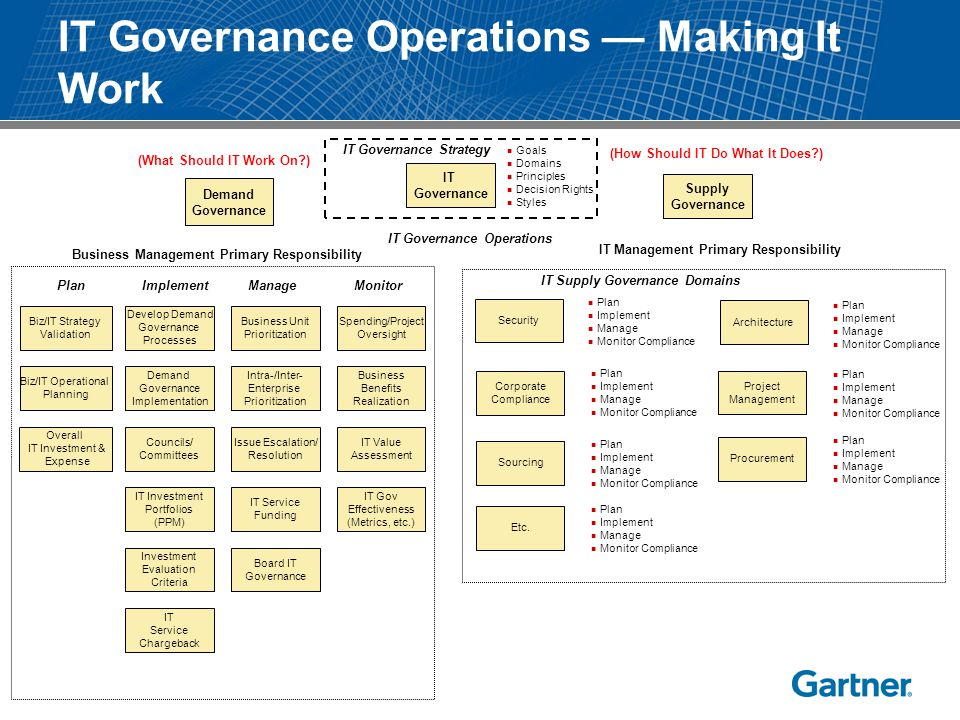 IT Governance Goals Domains Principles Decision Rights Styles IT Governance Strategy IT Governance Operations Supply Governance (How Should IT Do What