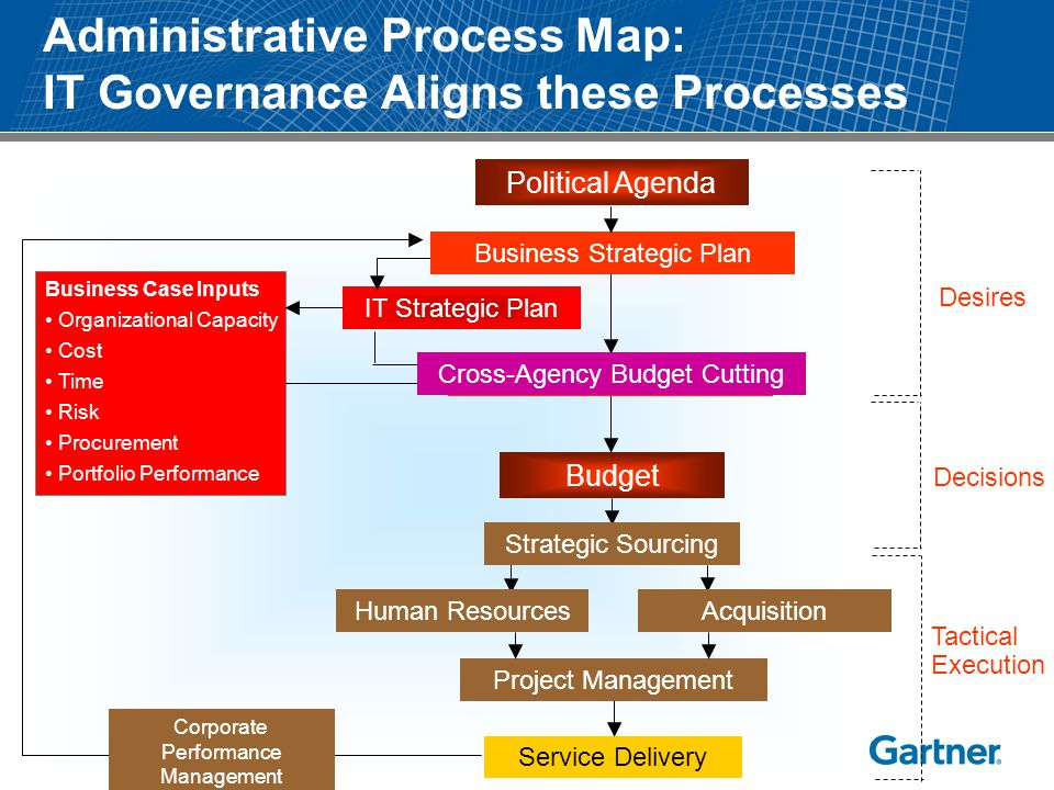 Administrative Process Map: IT Governance Aligns these Processes Political Agenda Service Delivery Project Management IT Strategic Plan Human Resource
