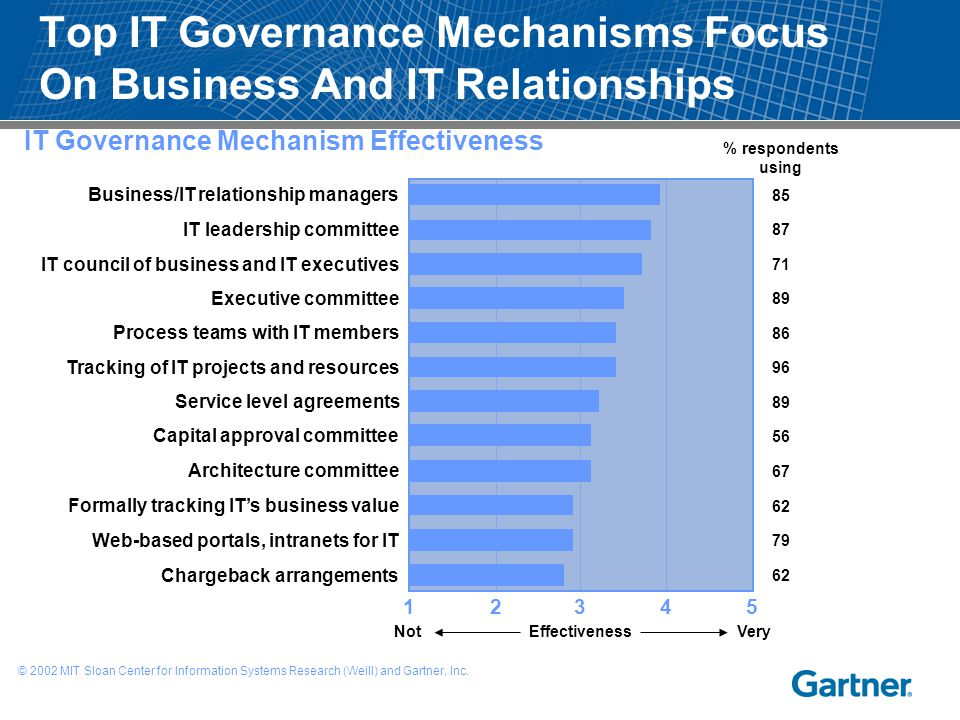Top IT Governance Mechanisms Focus On Business And IT Relationships NotEffectivenessVery © 2002 MIT Sloan Center for Information Systems Research (Wei