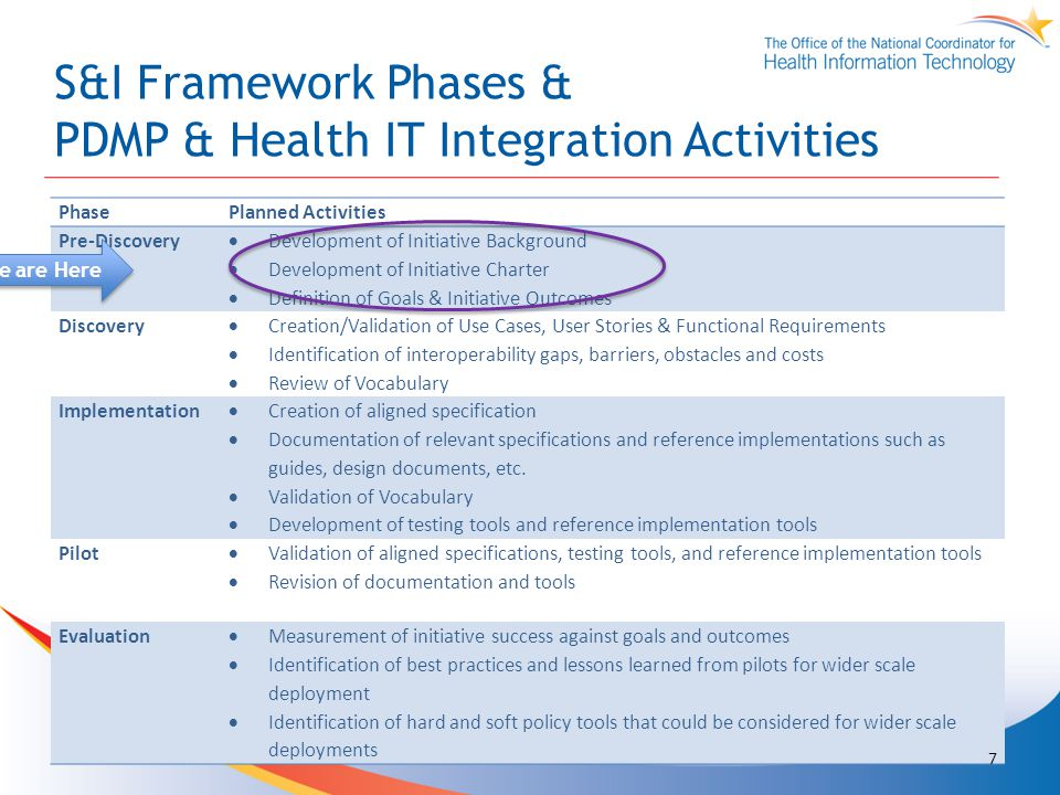 PhasePlanned Activities Pre-Discovery  Development of Initiative Background  Development of Initiative Charter  Definition of Goals & Initiative Outcomes Discovery  Creation/Validation of Use Cases, User Stories & Functional Requirements  Identification of interoperability gaps, barriers, obstacles and costs  Review of Vocabulary Implementation  Creation of aligned specification  Documentation of relevant specifications and reference implementations such as guides, design documents, etc.