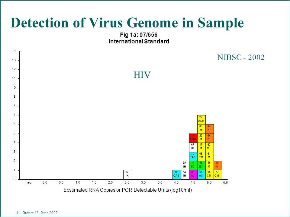 4 Gr 070613 Detection of Virus Genome in Sample Fig 1a: 97/656 International Standard 0 1 2 3 4 5 6 7 8 9 10 11 12 13 14 Ecstimated RNA Copies or PCR Detectable Units (log10/ml) neg0.00.51.01.52.02.53.03.54.04.55.05.5 121954 59 45 14 30 67 17 65 58 09 17 22 60 27 05 56 61 63 04 64 57 48 IHCASIH AL B3 CAS IH TMA AS B3 CM M M M UCM CM M M M* N N CM N HIV NIBSC - 2002 4 – Gröner 13.