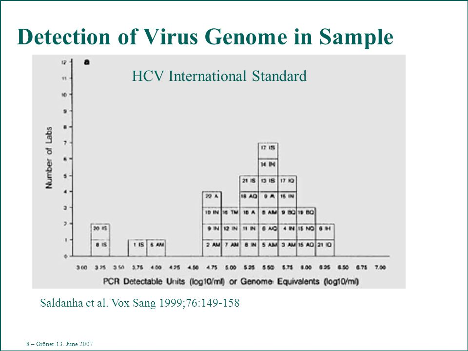 8 Gr 070613 Detection of Virus Genome in Sample Saldanha et al.