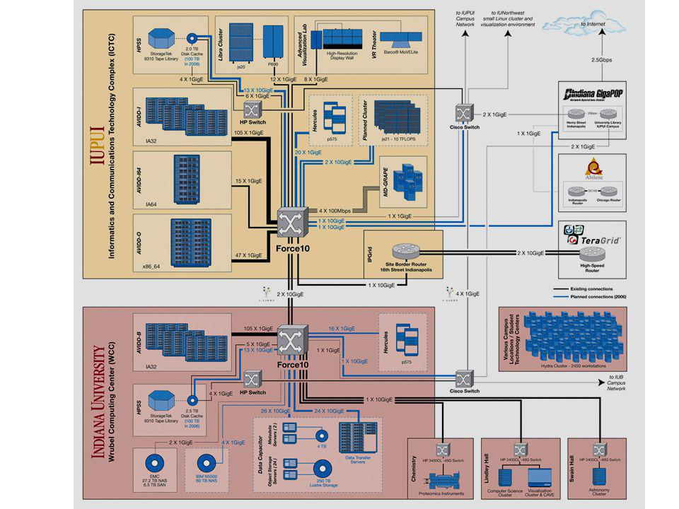 Samba CRYO Electron Microscopy 3 miles HPSS Big Red