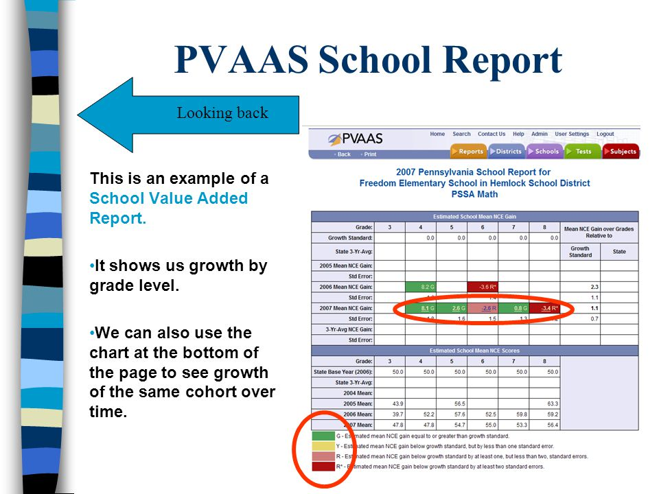 PVAAS School Report This is an example of a School Value Added Report.