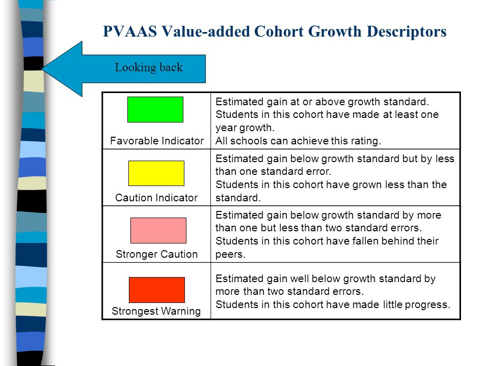PVAAS Value-added Cohort Growth Descriptors Favorable Indicator Estimated gain at or above growth standard.