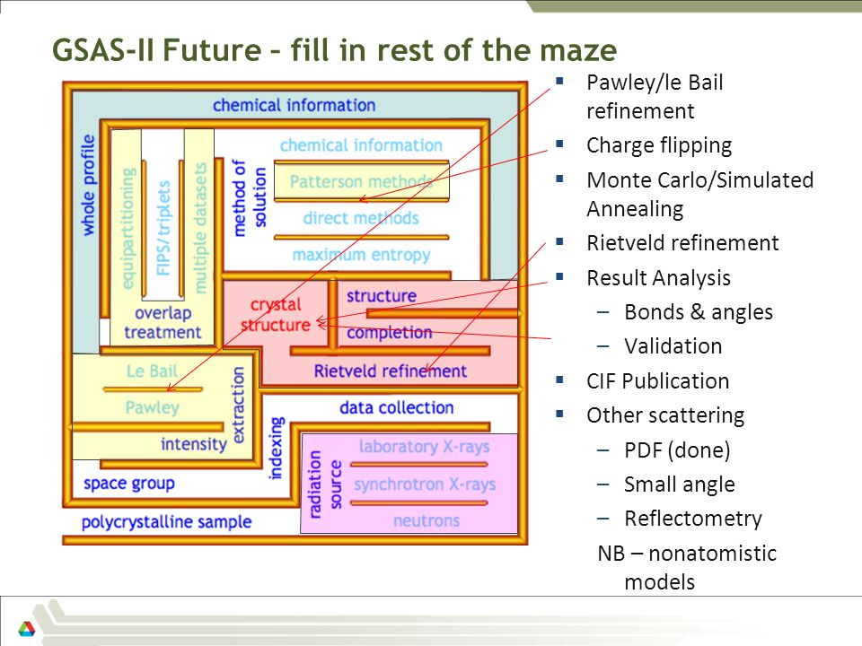 GSAS-II Future – fill in rest of the maze  Pawley/le Bail refinement  Charge flipping  Monte Carlo/Simulated Annealing  Rietveld refinement  Resu