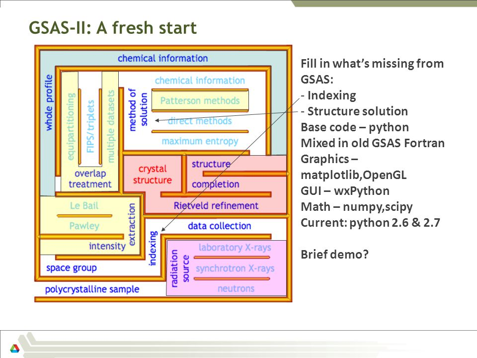 GSAS-II: A fresh start GSASII – fresh start Fill in what's missing from GSAS: - Indexing - Structure solution Base code – python Mixed in old GSAS For